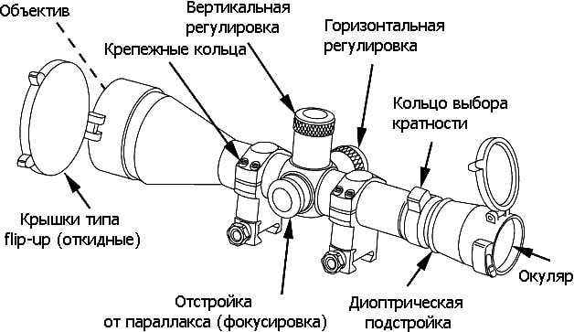 конструкция оптического прицела